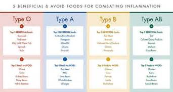 diet for blood type a picture 14