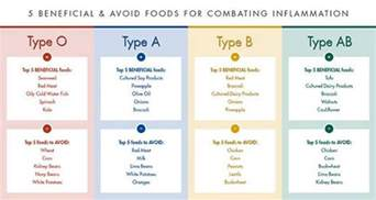 diet blood type picture 9