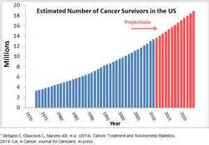 t3n2m0 colo cancer survival rate picture 6