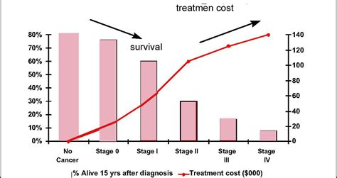 adenocarcinoma survival rate prostate picture 11