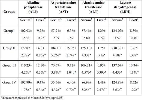 alt liver function levels picture 11