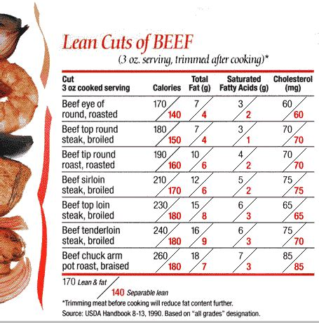 cholesterol in beef picture 17