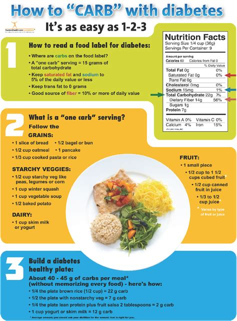 diabetic diet teaching picture 3