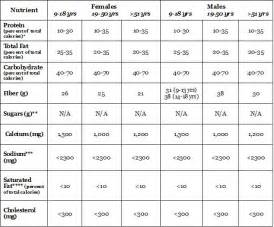 dietary intake picture 21
