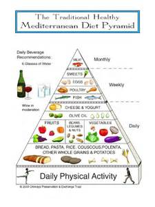 compliance to an exchange-list mediterranean diet picture 2