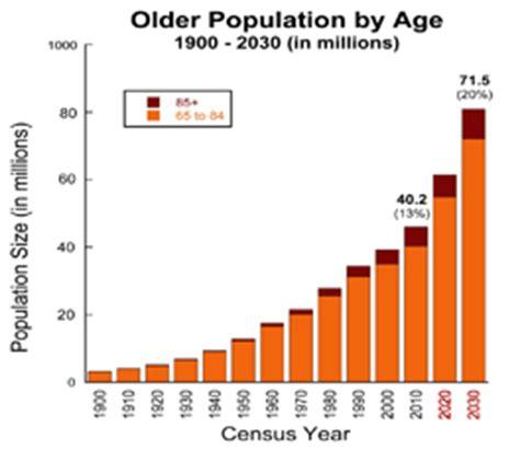 aging statistics picture 5