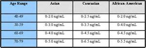 Normal levels for prostate picture 13