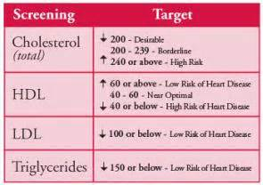 does exercise affect cholesterol picture 13