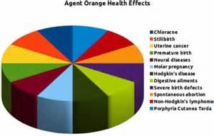 agent orange health effects on liver picture 9