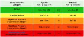 dangerous blood pressure levels picture 1