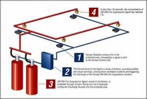fire suppression systems sales in mississippi picture 4