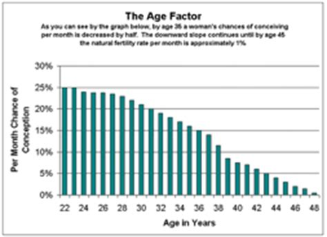 aging and reproductive picture 13