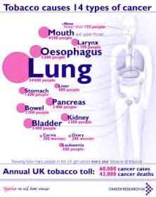 second hand smoke, thyroid cancer picture 7
