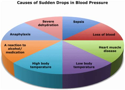 Causes of sudden drop of blood pressure picture 1