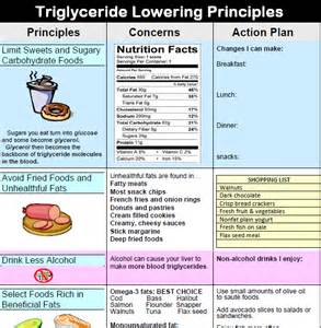 Triglyceride lowering picture 2