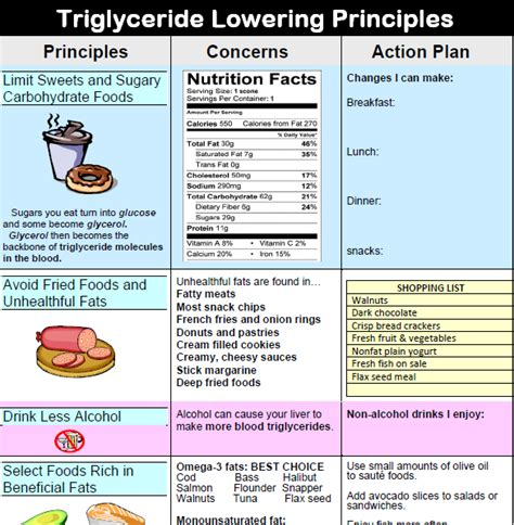 best diet to reduce cholesterol and triglycerides picture 9