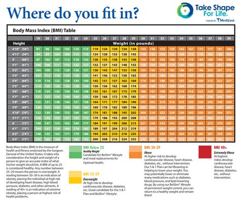 Weight loss tables for men picture 3
