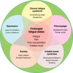 ibs fatigue picture 1