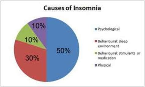 what causes insomnia picture 9