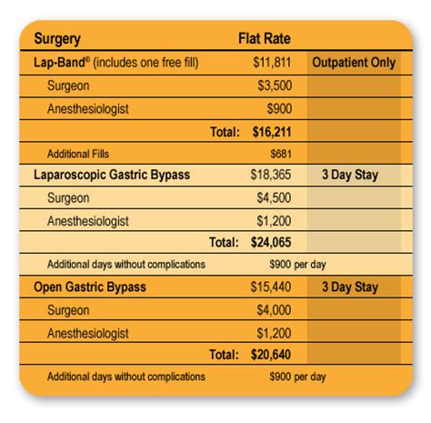weight loss surgery houston budget picture 14