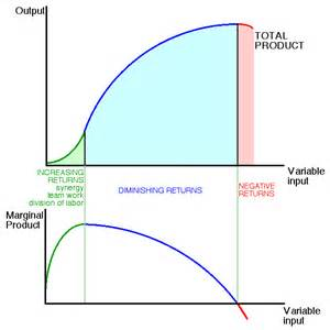 total product curve graph picture 1