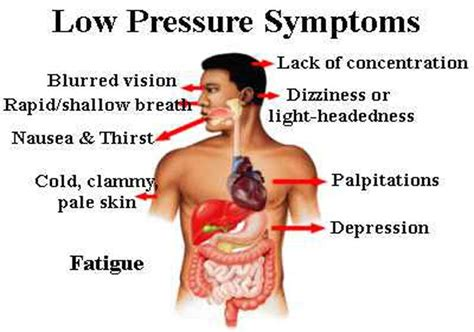 symtoms of high or low blood pressure picture 3