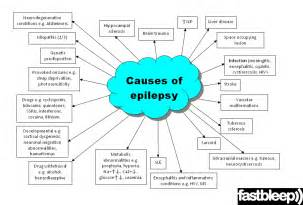 can sleep deprivation cause seizures picture 13