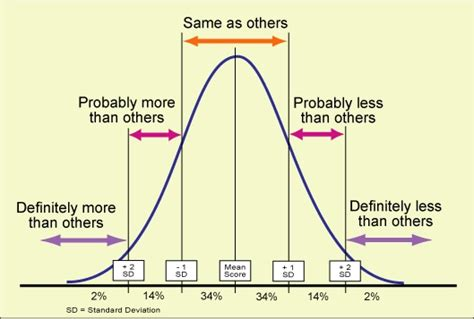 penis size bell curve picture 3