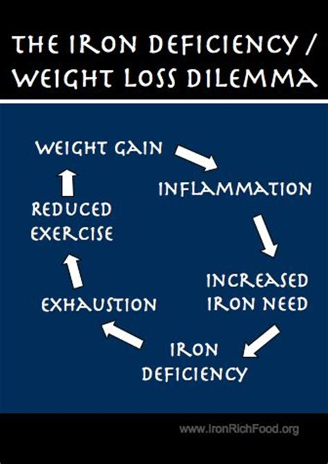 iron deficiency symptoms muscle loss picture 3