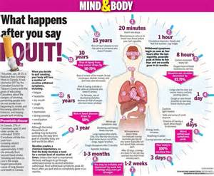 what happends to your body when you quit smoking picture 14