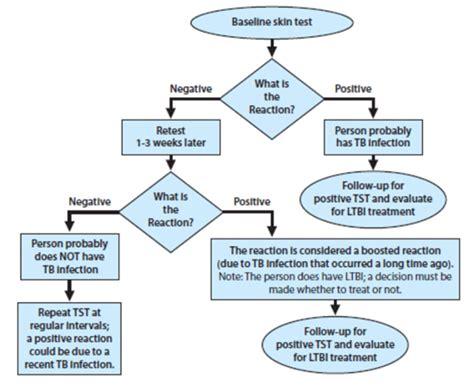 2 step tuberculin skin test picture 3