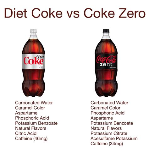 what is the difference between diet coke and picture 3