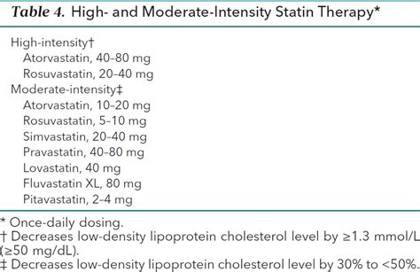 list of moderate intensity statin picture 3