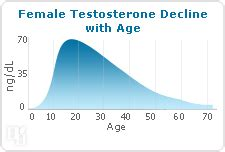 testosterone levels in women picture 7