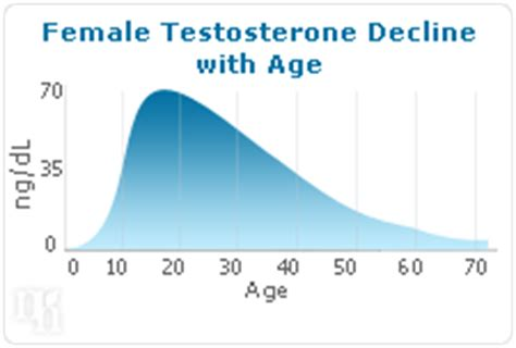 testosterone total female picture 5