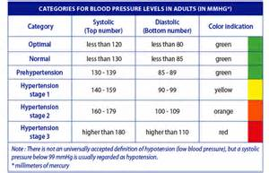 what is considered low blood pressure picture 10