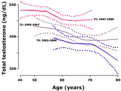testosterone levels chart by age picture 6