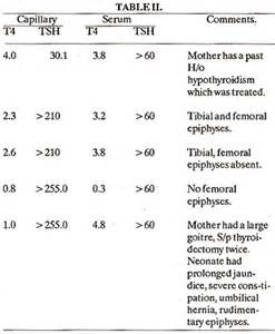 elevated thyroid levels picture 2