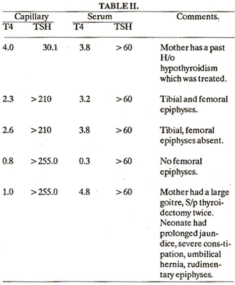 high thyroid levels picture 7