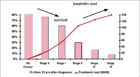 stage 4 bladder cancer metastasis causing renal failure pr picture 8