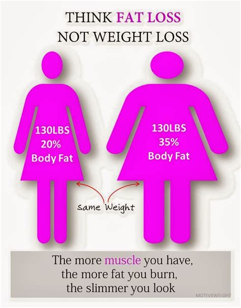 weight loss and muscle weight picture 1
