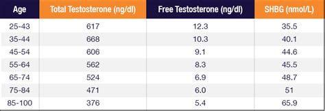 testosterone level test canada picture 7