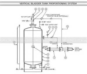 foam bladder tank systems filling instructions picture 1