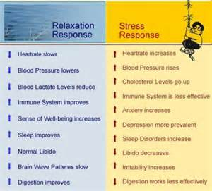 Relaxation techniqes affects on blood pressure picture 2