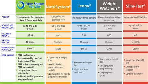 what is the cost of winthrop weight loss picture 5
