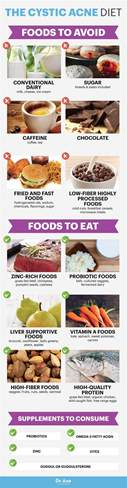 acne diet picture 14