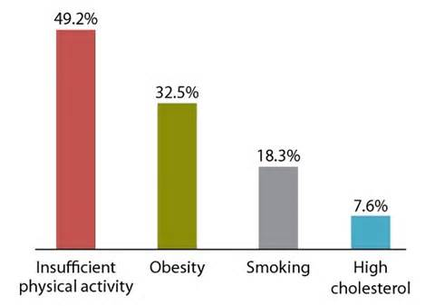 High cholesterol statistics picture 5