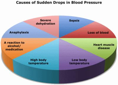 Extremely low blood pressure in hemodialysis picture 6