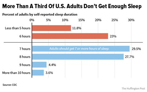 average amount of sleep an american gets picture 1