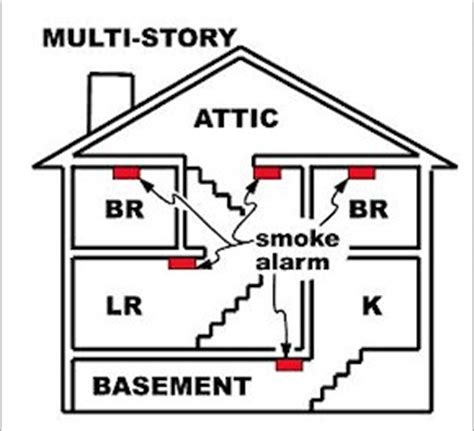 smoke detector location picture 18